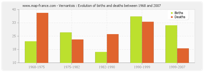 Vernantois : Evolution of births and deaths between 1968 and 2007