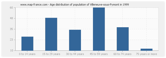 Age distribution of population of Villeneuve-sous-Pymont in 1999