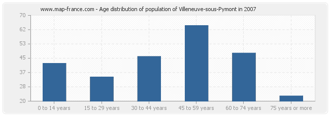 Age distribution of population of Villeneuve-sous-Pymont in 2007