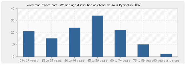 Women age distribution of Villeneuve-sous-Pymont in 2007