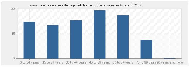 Men age distribution of Villeneuve-sous-Pymont in 2007