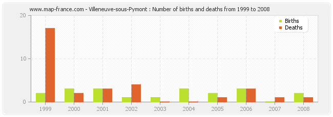 Villeneuve-sous-Pymont : Number of births and deaths from 1999 to 2008