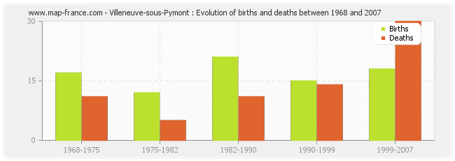 Villeneuve-sous-Pymont : Evolution of births and deaths between 1968 and 2007