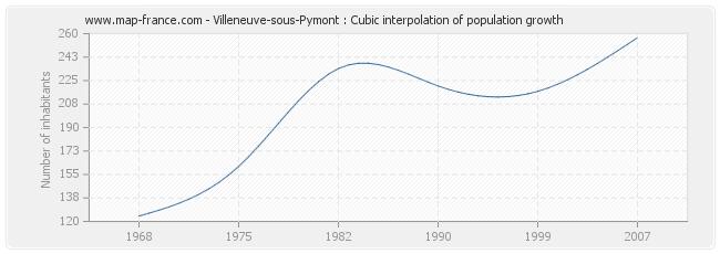 Villeneuve-sous-Pymont : Cubic interpolation of population growth