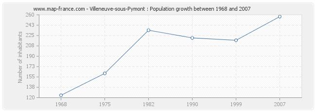 Population Villeneuve-sous-Pymont