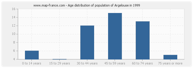 Age distribution of population of Argelouse in 1999