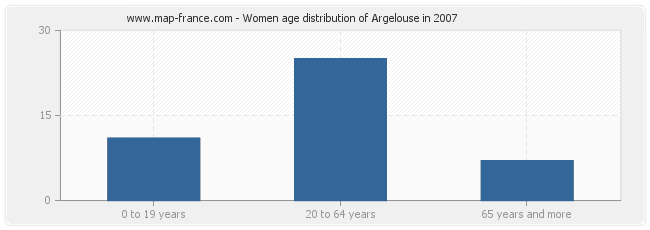 Women age distribution of Argelouse in 2007