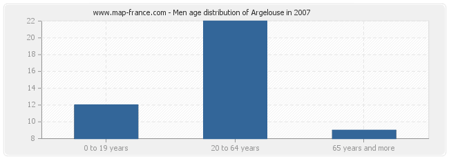 Men age distribution of Argelouse in 2007