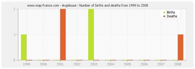 Argelouse : Number of births and deaths from 1999 to 2008