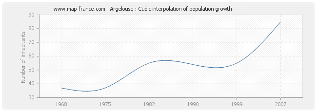Argelouse : Cubic interpolation of population growth