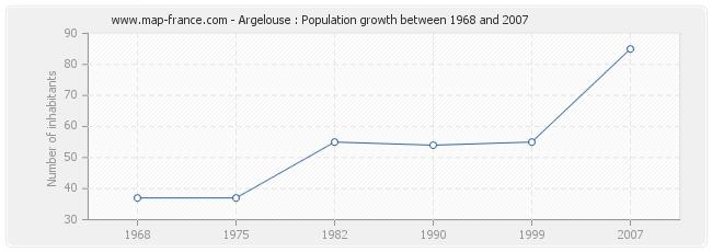 Population Argelouse