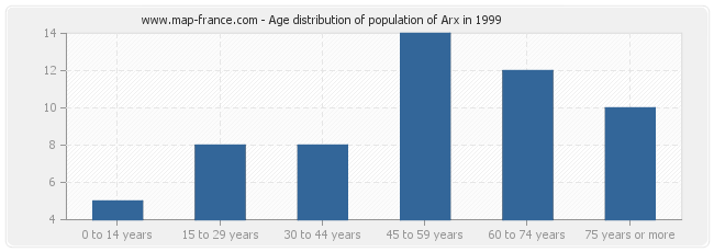 Age distribution of population of Arx in 1999