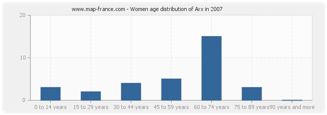 Women age distribution of Arx in 2007