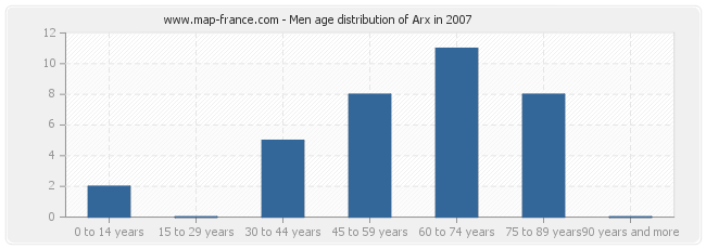 Men age distribution of Arx in 2007