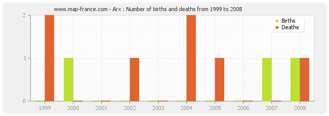 Arx : Number of births and deaths from 1999 to 2008