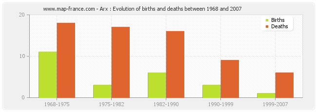 Arx : Evolution of births and deaths between 1968 and 2007