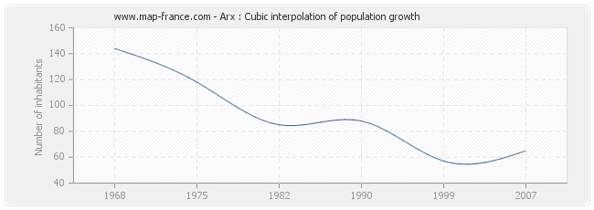 Arx : Cubic interpolation of population growth
