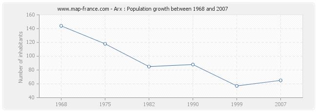 Population Arx