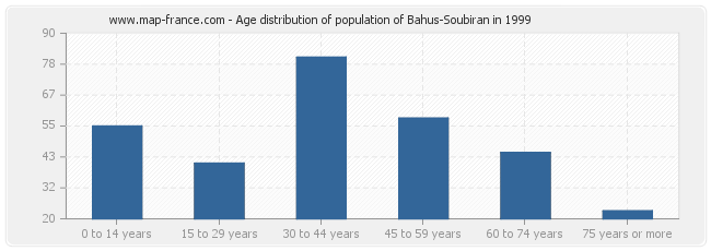 Age distribution of population of Bahus-Soubiran in 1999