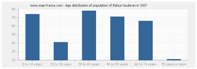 Age distribution of population of Bahus-Soubiran in 2007