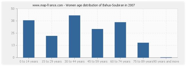 Women age distribution of Bahus-Soubiran in 2007