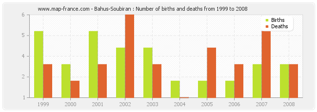 Bahus-Soubiran : Number of births and deaths from 1999 to 2008