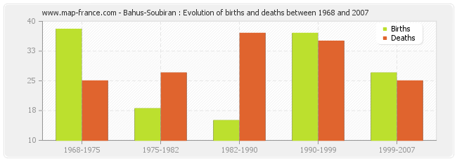 Bahus-Soubiran : Evolution of births and deaths between 1968 and 2007