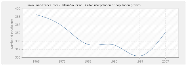 Bahus-Soubiran : Cubic interpolation of population growth