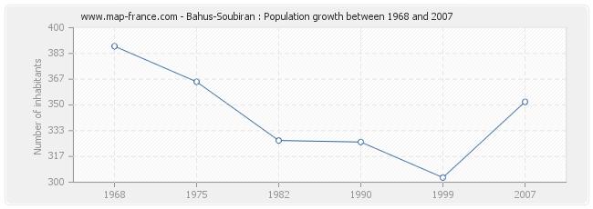 Population Bahus-Soubiran