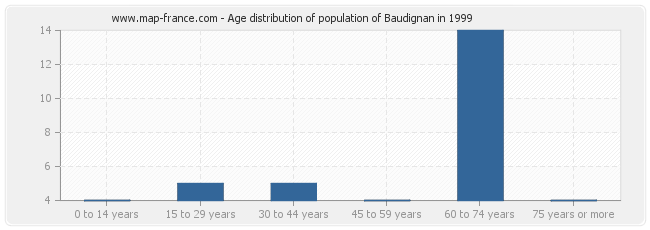 Age distribution of population of Baudignan in 1999