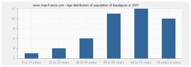Age distribution of population of Baudignan in 2007