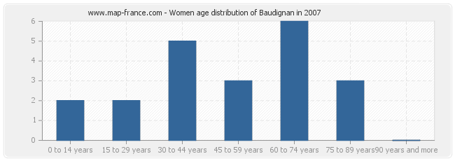 Women age distribution of Baudignan in 2007