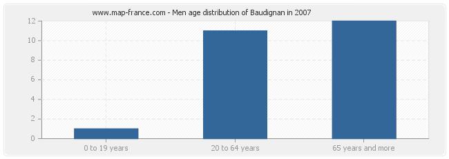 Men age distribution of Baudignan in 2007
