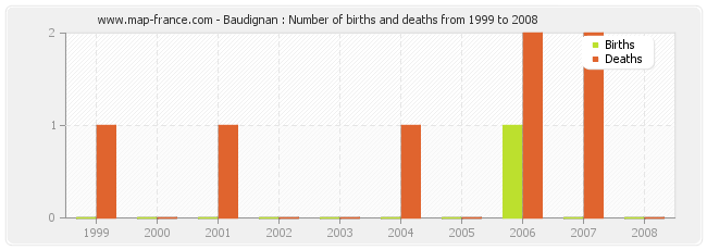 Baudignan : Number of births and deaths from 1999 to 2008