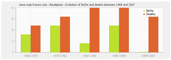 Baudignan : Evolution of births and deaths between 1968 and 2007