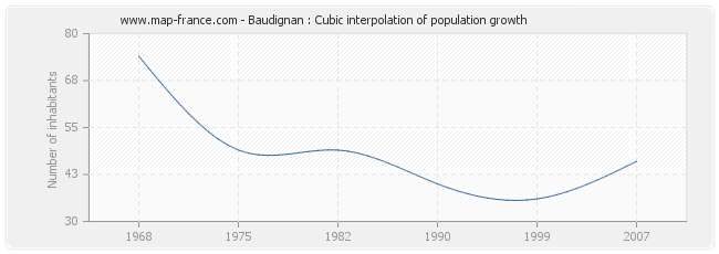 Baudignan : Cubic interpolation of population growth