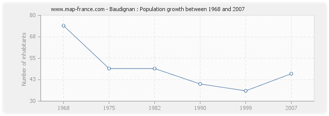 Population Baudignan