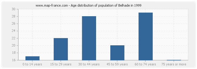 Age distribution of population of Belhade in 1999