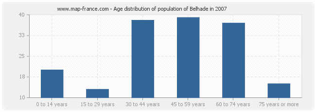 Age distribution of population of Belhade in 2007