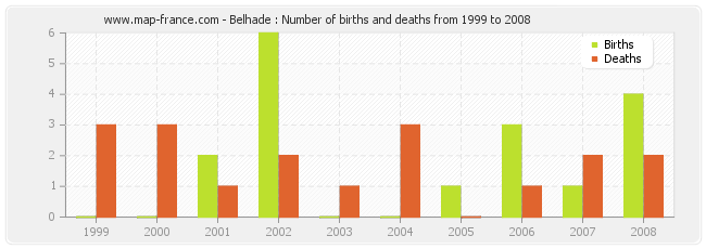 Belhade : Number of births and deaths from 1999 to 2008