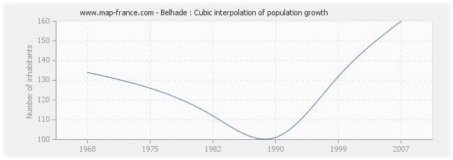 Belhade : Cubic interpolation of population growth