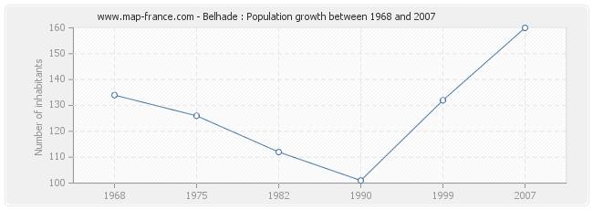 Population Belhade