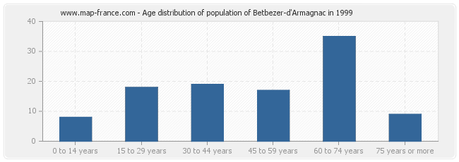 Age distribution of population of Betbezer-d'Armagnac in 1999