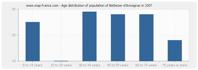 Age distribution of population of Betbezer-d'Armagnac in 2007