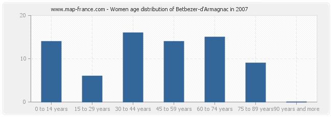 Women age distribution of Betbezer-d'Armagnac in 2007