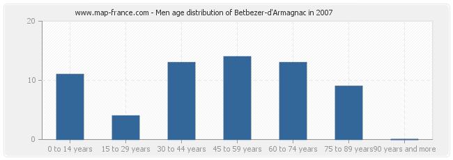 Men age distribution of Betbezer-d'Armagnac in 2007
