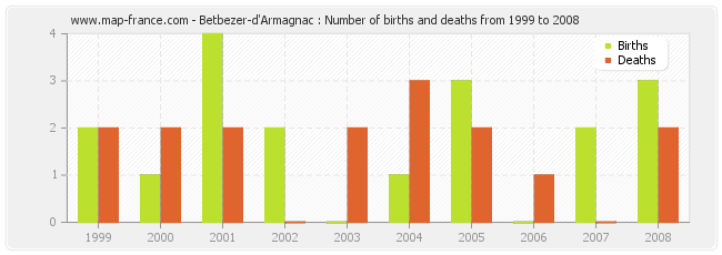 Betbezer-d'Armagnac : Number of births and deaths from 1999 to 2008