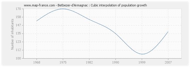 Betbezer-d'Armagnac : Cubic interpolation of population growth