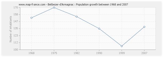 Population Betbezer-d'Armagnac