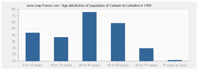 Age distribution of population of Campet-et-Lamolère in 1999